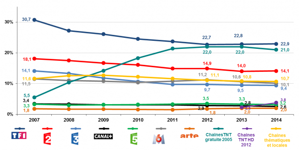 Parts d'audiences des chaines 2007-2014